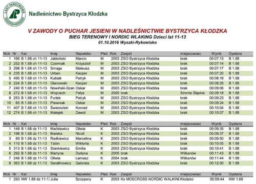 wyniki-kat-11-13-bg-nw